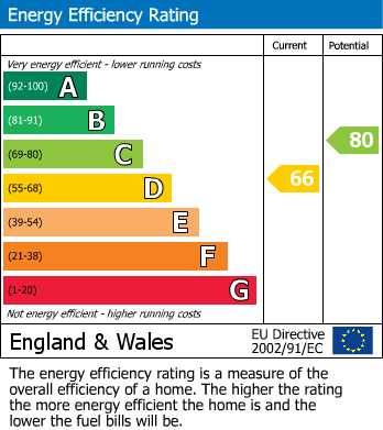 EPC For Castlegarth, Thornton-Le-Dale, Pickering